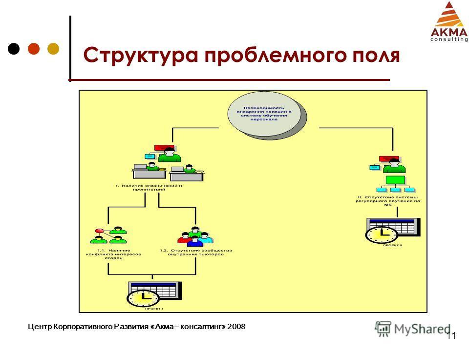 Центр Корпоративного Развития «Акма – консалтинг» 2008 11 Структура проблемного поля