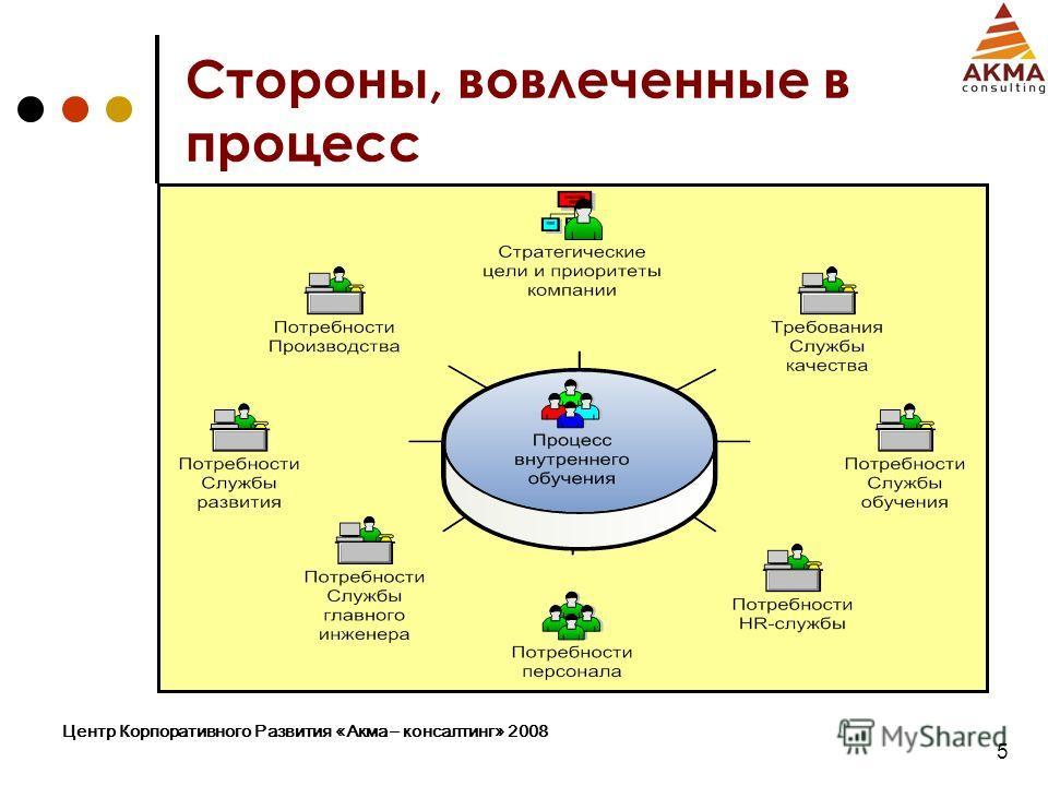 Центр Корпоративного Развития «Акма – консалтинг» 2008 5 Стороны, вовлеченные в процесс