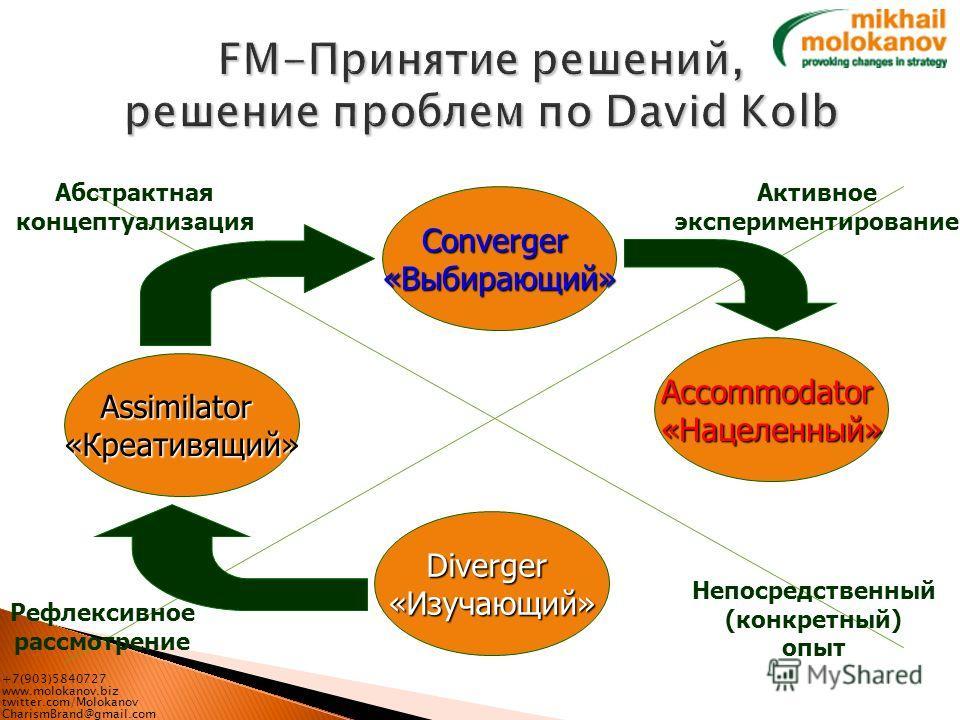 +7(903)5840727 www.molokanov.biz twitter.com/Molokanov CharismBrand@gmail.com Активное экспериментирование Рефлексивное рассмотрение Абстрактная концептуализация Непосредственный (конкретный) опыт Converger«Выбирающий» Accommodator «Нацеленный» Diver