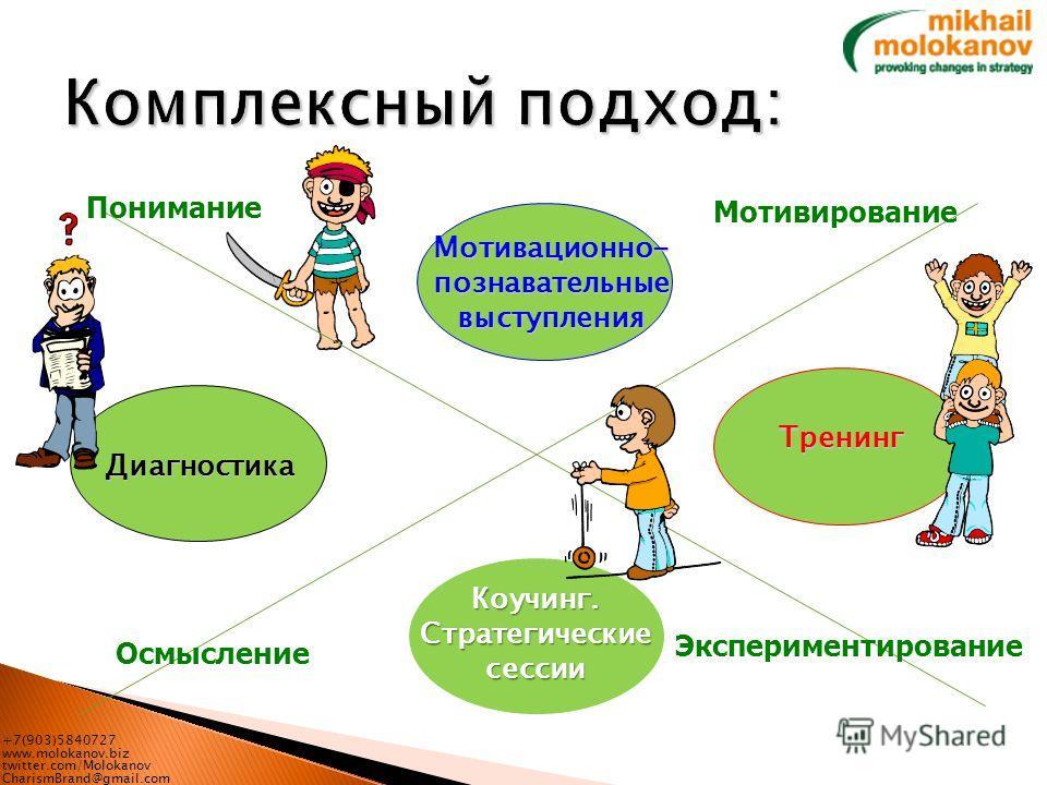 +7(903)5840727 www.molokanov.biz twitter.com/Molokanov CharismBrand@gmail.com Коучинг. Стратегические сессии Осмысление Понимание Экспериментирование Диагностика Тренинг Мотивирование Мотивационно- познавательные выступления