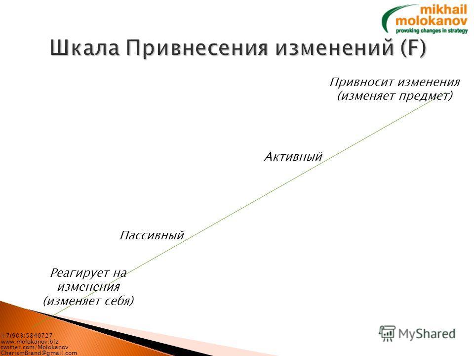 +7(903)5840727 www.molokanov.biz twitter.com/Molokanov CharismBrand@gmail.com Привносит изменения (изменяет предмет) Реагирует на изменения (изменяет себя) Активный Пассивный