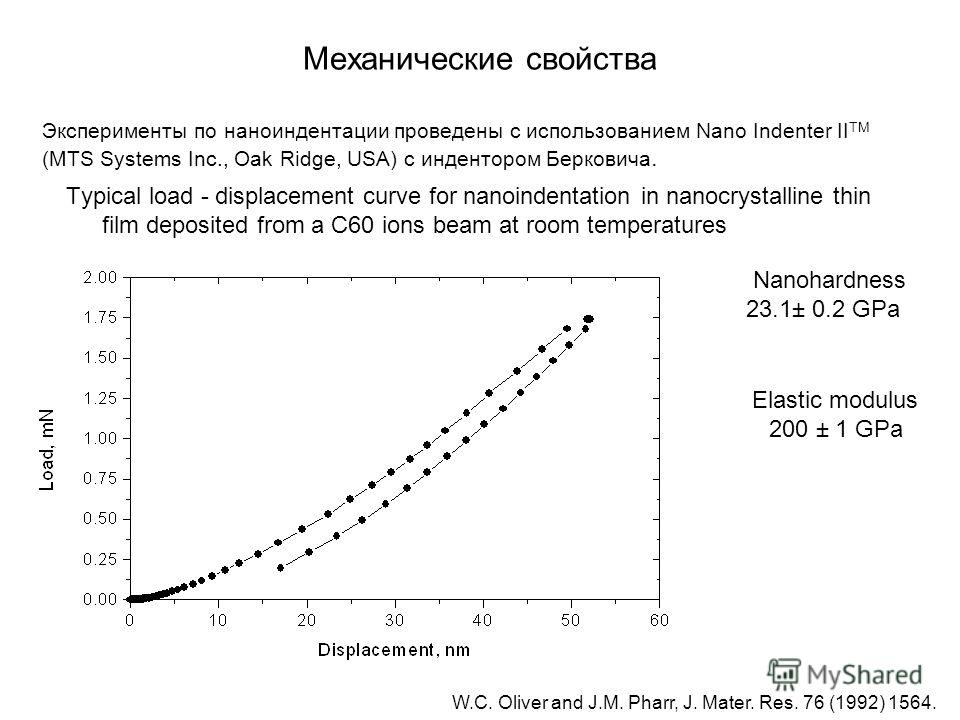 Механические свойства Typical load - displacement curve for nanoindentation in nanocrystalline thin film deposited from a C60 ions beam at room temperatures Nanohardness 23.1± 0.2 GPa Elastic modulus 200 ± 1 GPa W.C. Oliver and J.M. Pharr, J. Mater.