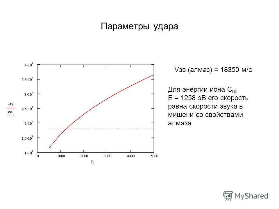 Параметры удара Vзв (алмаз) = 18350 м/с Для энергии иона С 60 E = 1258 эВ его скорость равна скорости звука в мишени со свойствами алмаза