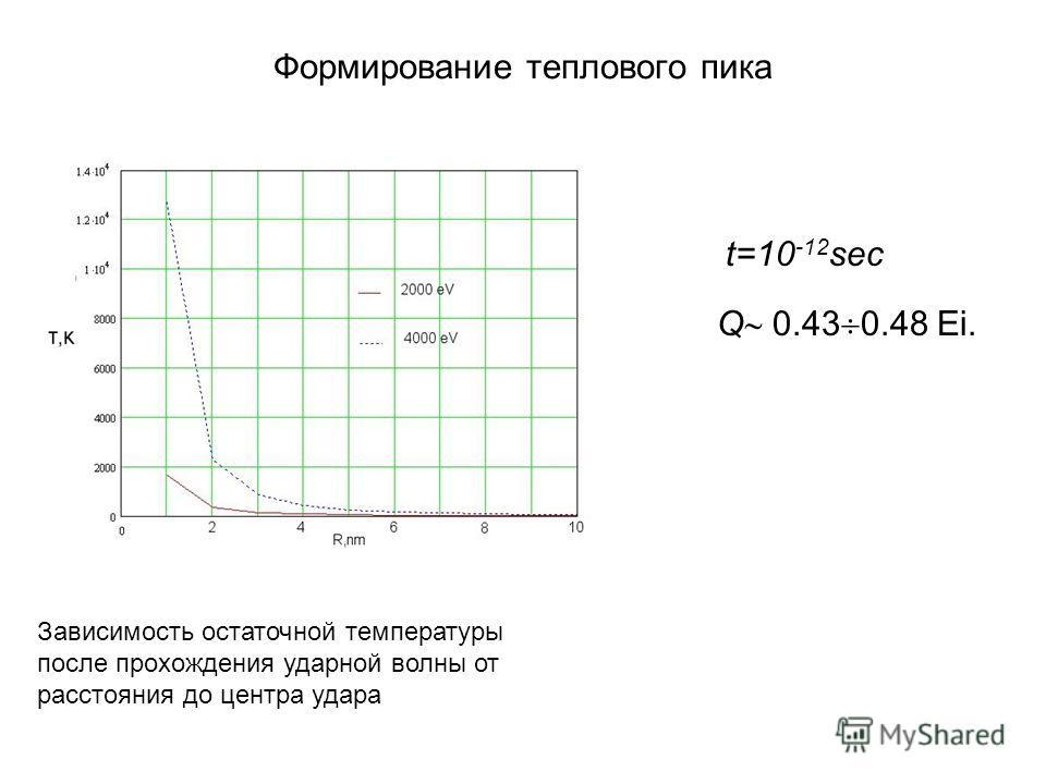 Формирование теплового пика Зависимость остаточной температуры после прохождения ударной волны от расстояния до центра удара t=10 -12 sec Q 0.43 0.48 Ei.