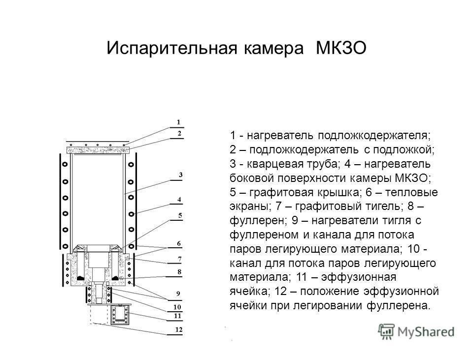 Испарительная камера МКЗО 1 - нагреватель подложкодержателя; 2 – подложкодержатель с подложкой; 3 - кварцевая труба; 4 – нагреватель боковой поверхности камеры МКЗО; 5 – графитовая крышка; 6 – тепловые экраны; 7 – графитовый тигель; 8 – фуллерен; 9 –