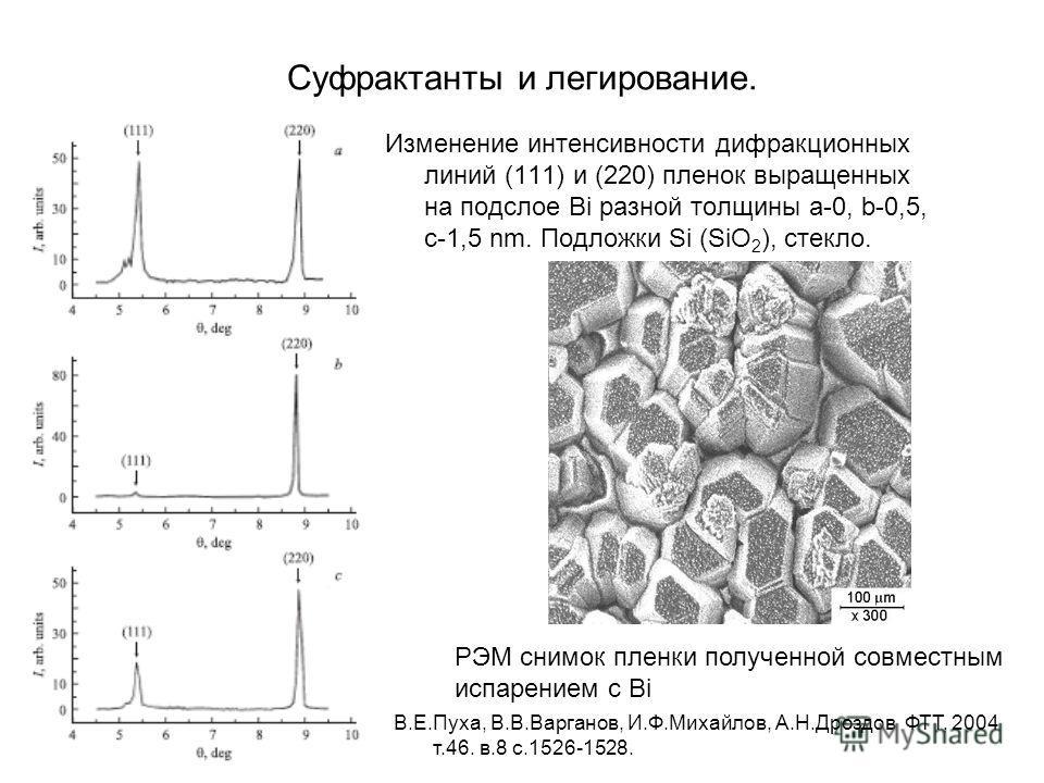 Суфрактанты и легирование. Изменение интенсивности дифракционных линий (111) и (220) пленок выращенных на подслое Bi разной толщины а-0, b-0,5, с-1,5 nm. Подложки Si (SiO 2 ), стекло. РЭМ снимок пленки полученной совместным испарением с Bi В.Е.Пуха,