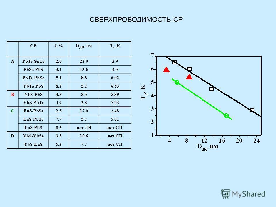 СРf, %D ДН, нмТ с, К APbTe-SnTe2.023.02.9 PbSe-PbS3.113.64.5 PbTe-PbSe5.18.66.02 PbTe-PbS8.35.26.53 BYbS-PbS4.88.55.39 YbS-PbTe133.35.93 CEuS-PbSe2.517.02.48 EuS-PbTe7.75.75.01 EuS-PbS0.5нет ДНнет СП DYbS-YbSe3.810.6нет СП YbS-EuS5.37.7нет СП СВЕРХПР