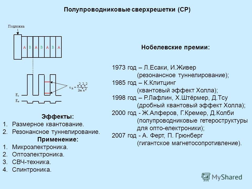 Полупроводниковые сверхрешетки (СР) Эффекты: 1.Размерное квантование. 2.Резонансное туннелирование. Применение: 1.Микроэлектроника. 2.Оптоэлектроника. 3.СВЧ-техника. 4.Спинтроника. 1973 год – Л.Есаки, И.Живер (резонансное туннелирование); 1985 год –