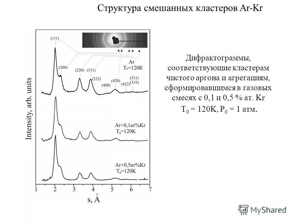 Дифрактограммы, соответствующие кластерам чистого аргона и агрегациям, сформировавшимся в газовых смесях с 0,1 и 0,5 % ат. Kr T 0 = 120K, Р 0 = 1 атм. Структура смешанных кластеров Ar-Kr