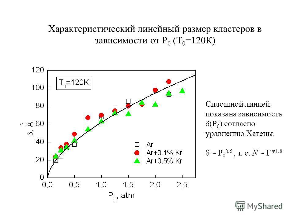 Сплошной линией показана зависимость (Р 0 ) согласно уравнению Хагены. Р 0 0,6, т. е. N Г* 1,8 Характеристический линейный размер кластеров в зависимости от Р 0 (Т 0 =120К)