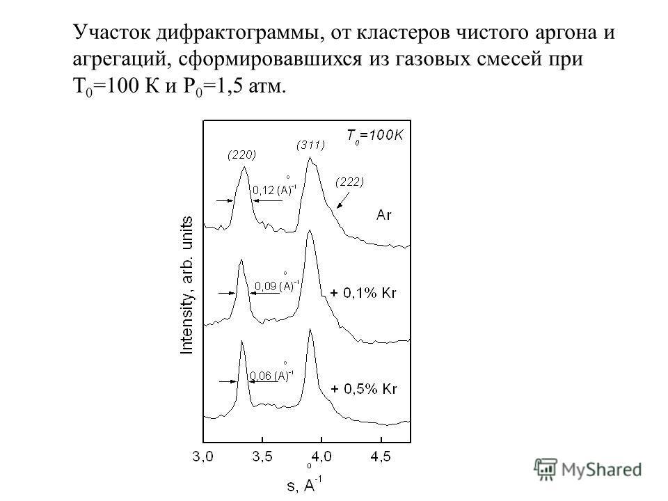 Участок дифрактограммы, от кластеров чистого аргона и агрегаций, сформировавшихся из газовых смесей при Т 0 =100 К и Р 0 =1,5 атм.
