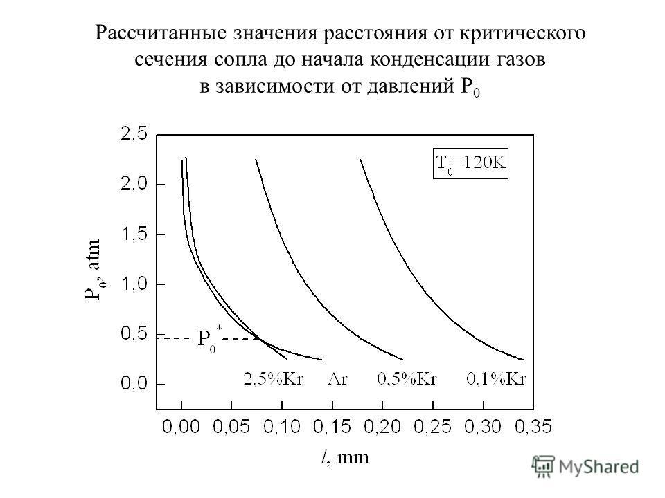 Рассчитанные значения расстояния от критического сечения сопла до начала конденсации газов в зависимости от давлений Р 0