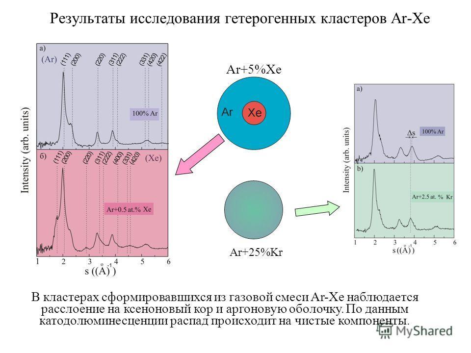 Результаты исследования гетерогенных кластеров Ar-Xe В кластерах сформировавшихся из газовой смеси Ar-Xe наблюдается расслоение на ксеноновый кор и аргоновую оболочку. По данным катодолюминесценции распад происходит на чистые компоненты. Ar+25%Kr Ar+