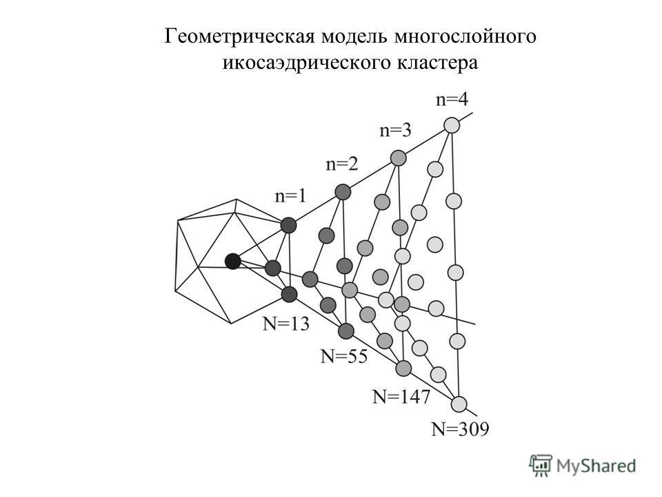Геометрическая модель многослойного икосаэдрического кластера