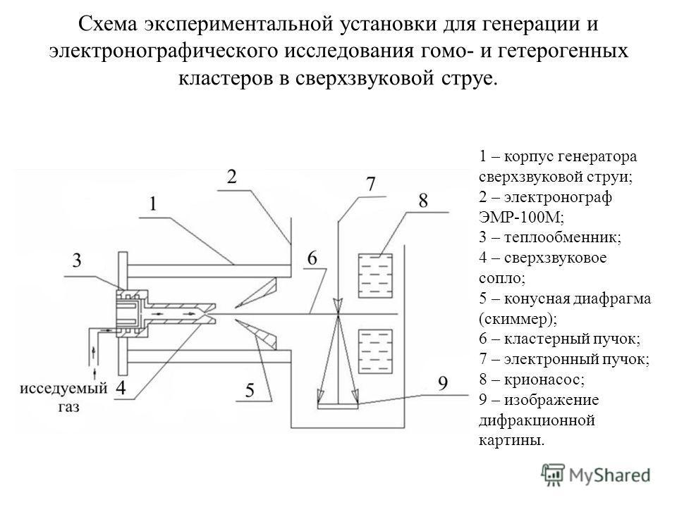 Схема экспериментальной установки для генерации и электронографического исследования гомо- и гетерогенных кластеров в сверхзвуковой струе. 1 – корпус генератора сверхзвуковой струи; 2 – электронограф ЭМР-100М; 3 – теплообменник; 4 – сверхзвуковое соп