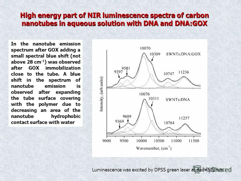 High energy part of NIR luminescence spectra of carbon nanotubes in aqueous solution with DNA and DNA:GOX In the nanotube emission spectrum after GOX adding a small spectral blue shift (not above 28 cm -1 ) was observed after GOX immobilization close