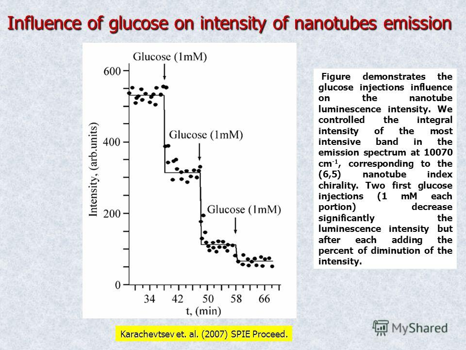 Influence of glucose on intensity of nanotubes emission Figure demonstrates the glucose injections influence on the nanotube luminescence intensity. We controlled the integral intensity of the most intensive band in the emission spectrum at 10070 cm