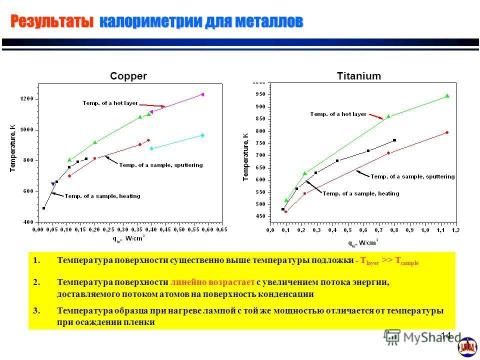 14 Результаты калориметрии для металлов CopperTitanium 1.Температура поверхности существенно выше температуры подложки - T layer >> T sample 2.Температура поверхности линейно возрастает с увеличением потока энергии, доставляемого потоком атомов на по