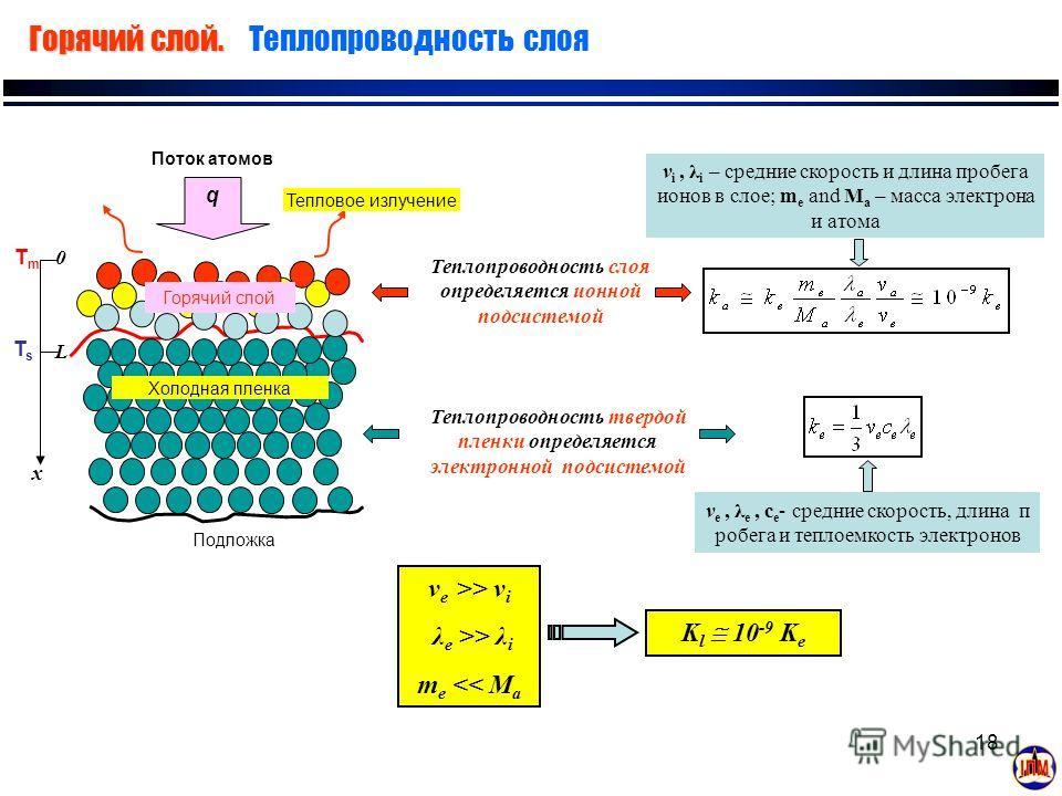 18 Горячий слой. Горячий слой. Теплопроводность слоя Теплопроводность твердой пленки определяется электронной подсистемой v e, λ e, c e - средние скорость, длина п робега и теплоемкость электронов TsTs TmTm x 0 L v e >> v i λ e >> λ i m e