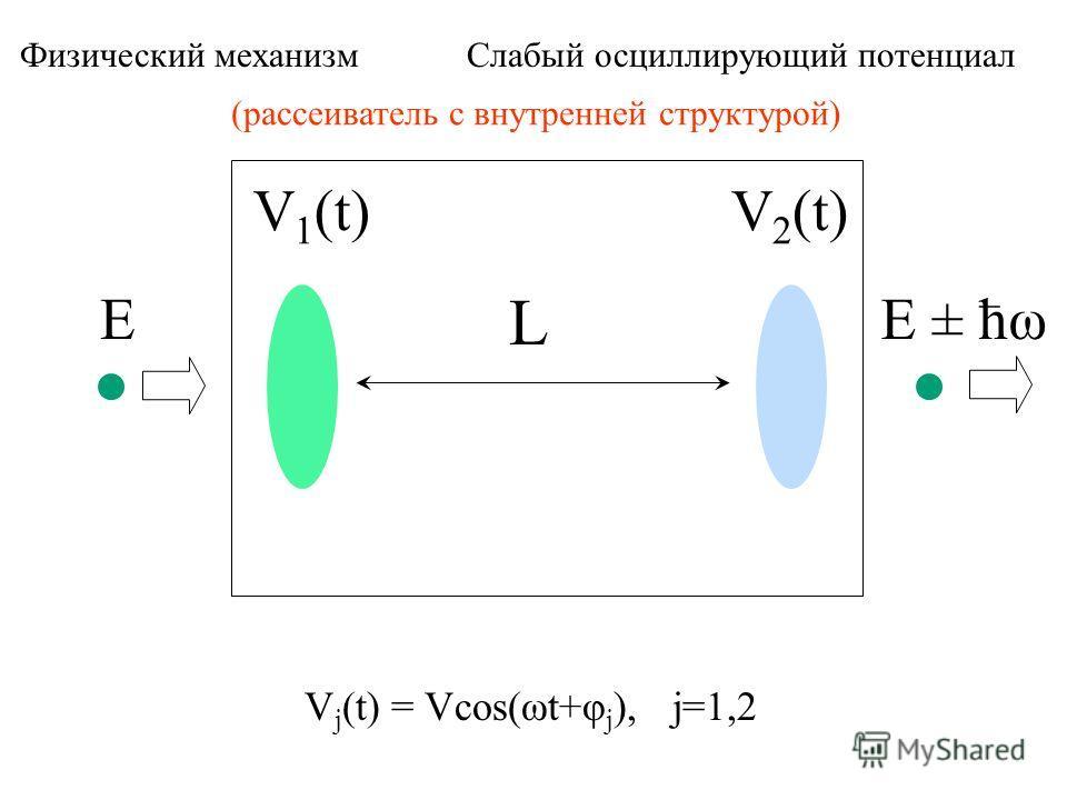 V 1 (t)V 2 (t) L EE ± ћω Физический механизм Слабый осциллирующий потенциал V j (t) = Vcos(ωt+φ j ), j=1,2 (рассеиватель с внутренней структурой)
