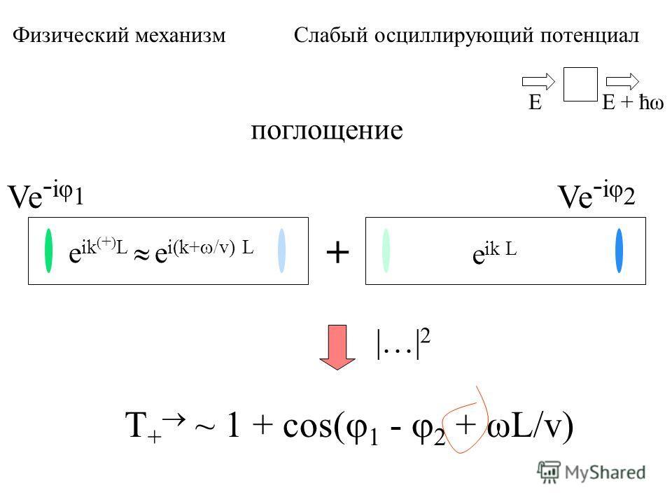 поглощение Ve - iφ 1 e ik ( + ) L e i(k+ /v) L + Ve - iφ 2 T + ~ 1 + cos( 1 - 2 + ωL/v) EE + ћω e ik L Физический механизм Слабый осциллирующий потенциал |…| 2