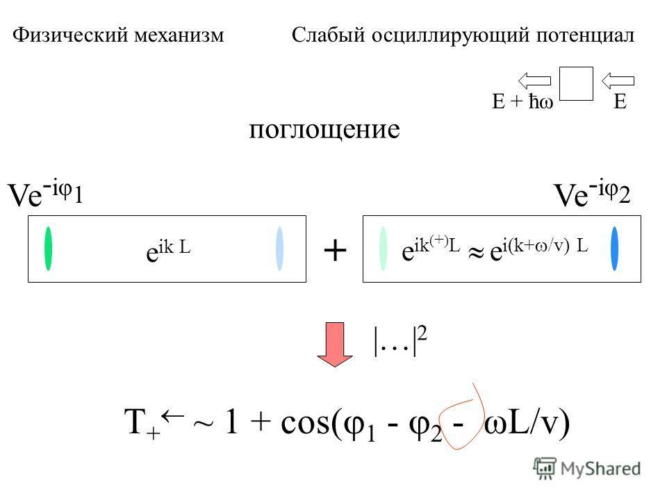 поглощение Ve - iφ 1 + Ve - iφ 2 T + ~ 1 + cos( 1 - 2 - ωL/v) EE + ћω e ik L e ik ( + ) L e i(k+ /v) L Физический механизм Слабый осциллирующий потенциал |…| 2