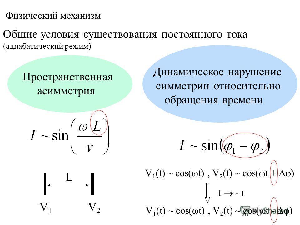 Пространственная асимметрия Динамическое нарушение симметрии относительно обращения времени Общие условия существования постоянного тока (адиабатический режим) Физический механизм L V1V1 V2V2 V 1 (t) ~ cos(ωt), V 2 (t) ~ cos(ωt + φ) t - t V 1 (t) ~ c