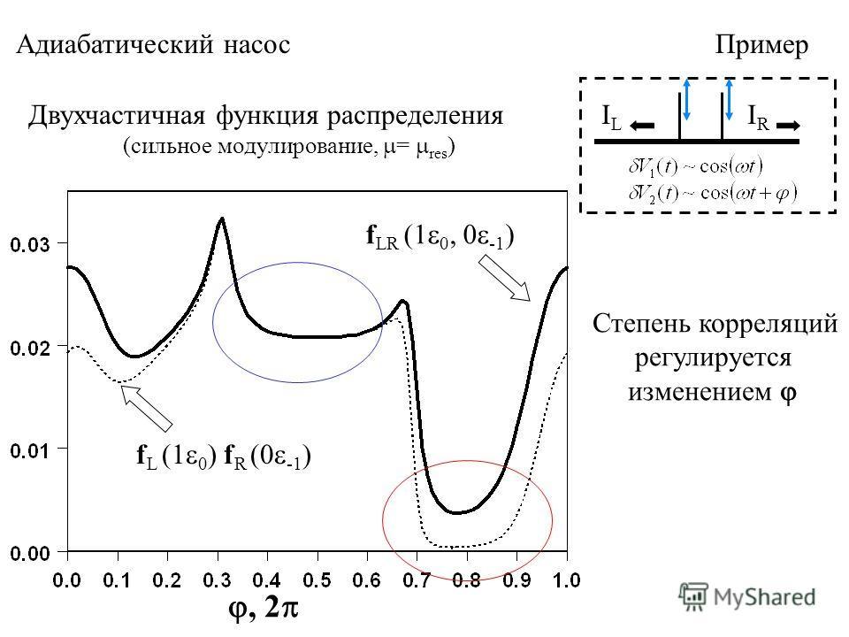 Адиабатический насос Пример ILIL IRIR, 2 f LR (1 0, 0 -1 ) Двухчастичная функция распределения (сильное модулирование, = res ) f L (1 0 ) f R (0 -1 ) Степень корреляций регулируется изменением