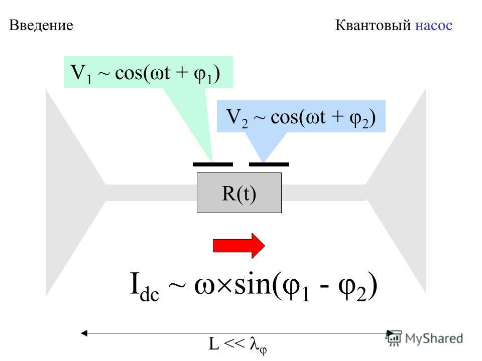 Введение Квантовый насос V 1 ~ cos(ωt + φ 1 ) R(t) I dc ~ sin(φ 1 - φ 2 ) V 2 ~ cos(ωt + φ 2 ) L