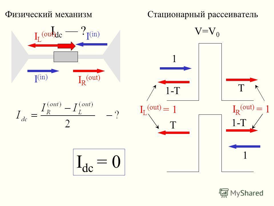 Физический механизм Стационарный рассеиватель I dc ? I (in) I R (out) I L (out) V=V 0 1 T 1-T 1 T I L (out) = 1 I R (out) = 1 I dc = 0