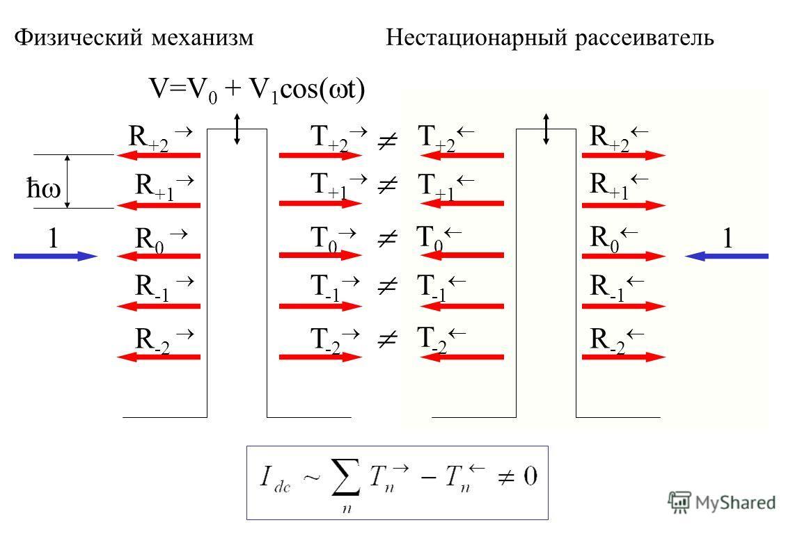 Физический механизм Нестационарный рассеиватель V=V 0 + V 1 cos( t) 1R 0 R +1 R +2 R -1 R -2 T +2 T +1 T 0 T -1 T -2 1 R 0 R +1 R +2 R -1 R -2 T +2 T +1 T 0 T -1 T -2 ћ