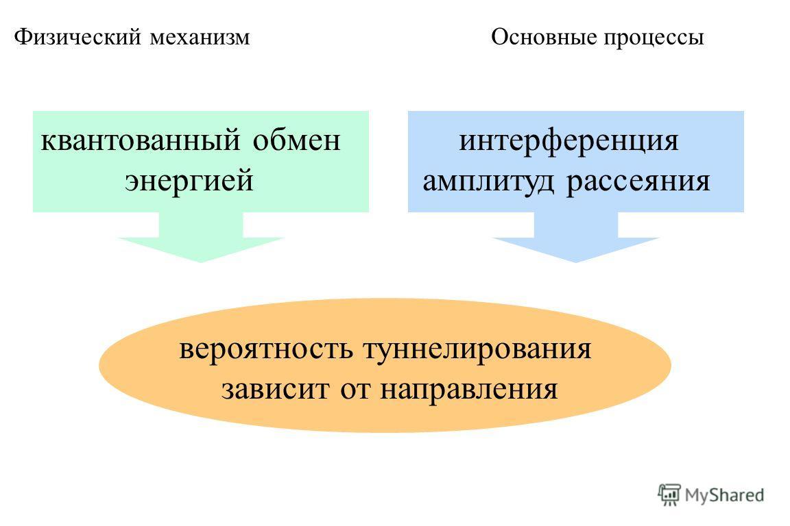 Физический механизм Основные процессы интерференция амплитуд рассеяния квантованный обмен энергией вероятность туннелирования зависит от направления