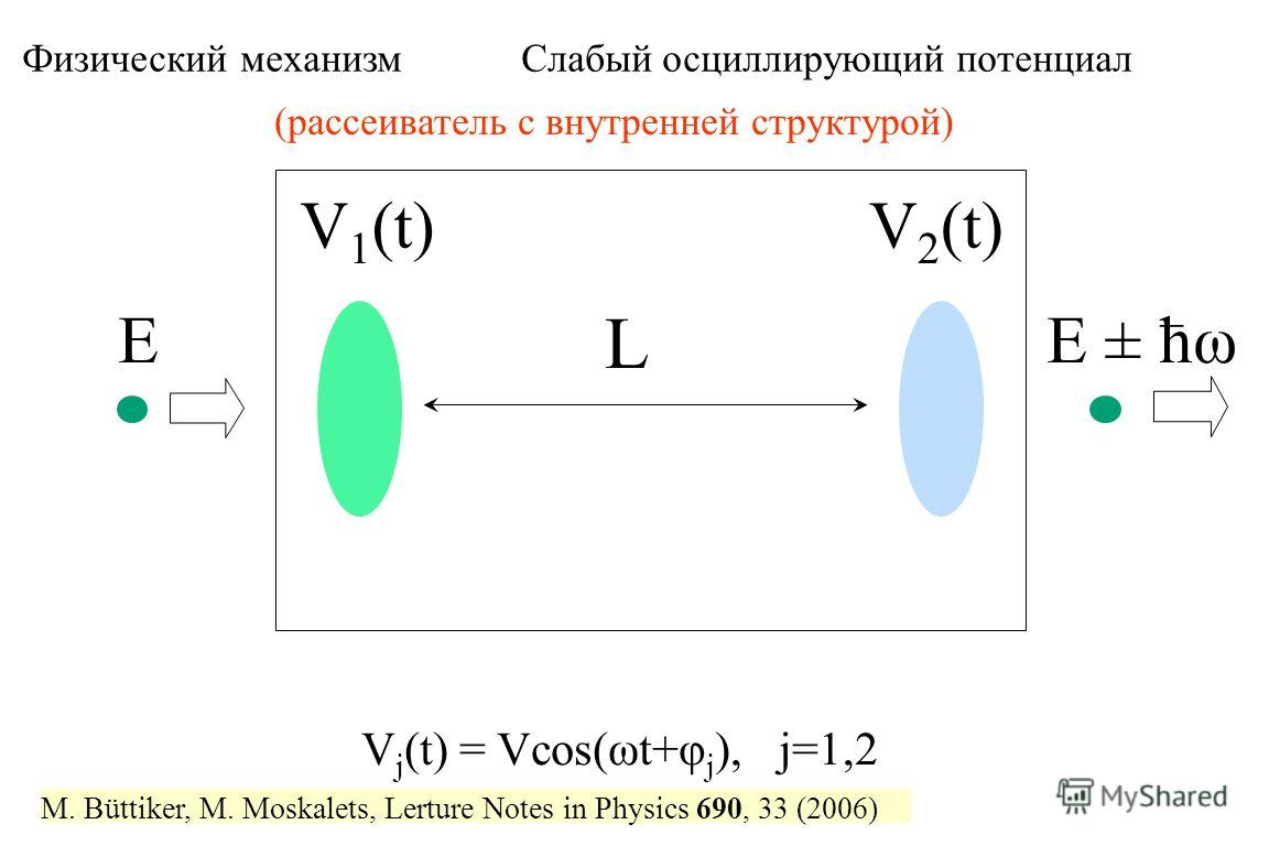 V 1 (t)V 2 (t) L EE ± ћω Физический механизм Слабый осциллирующий потенциал V j (t) = Vcos(ωt+φ j ), j=1,2 (рассеиватель с внутренней структурой) M. Büttiker, M. Moskalets, Lerture Notes in Physics 690, 33 (2006)