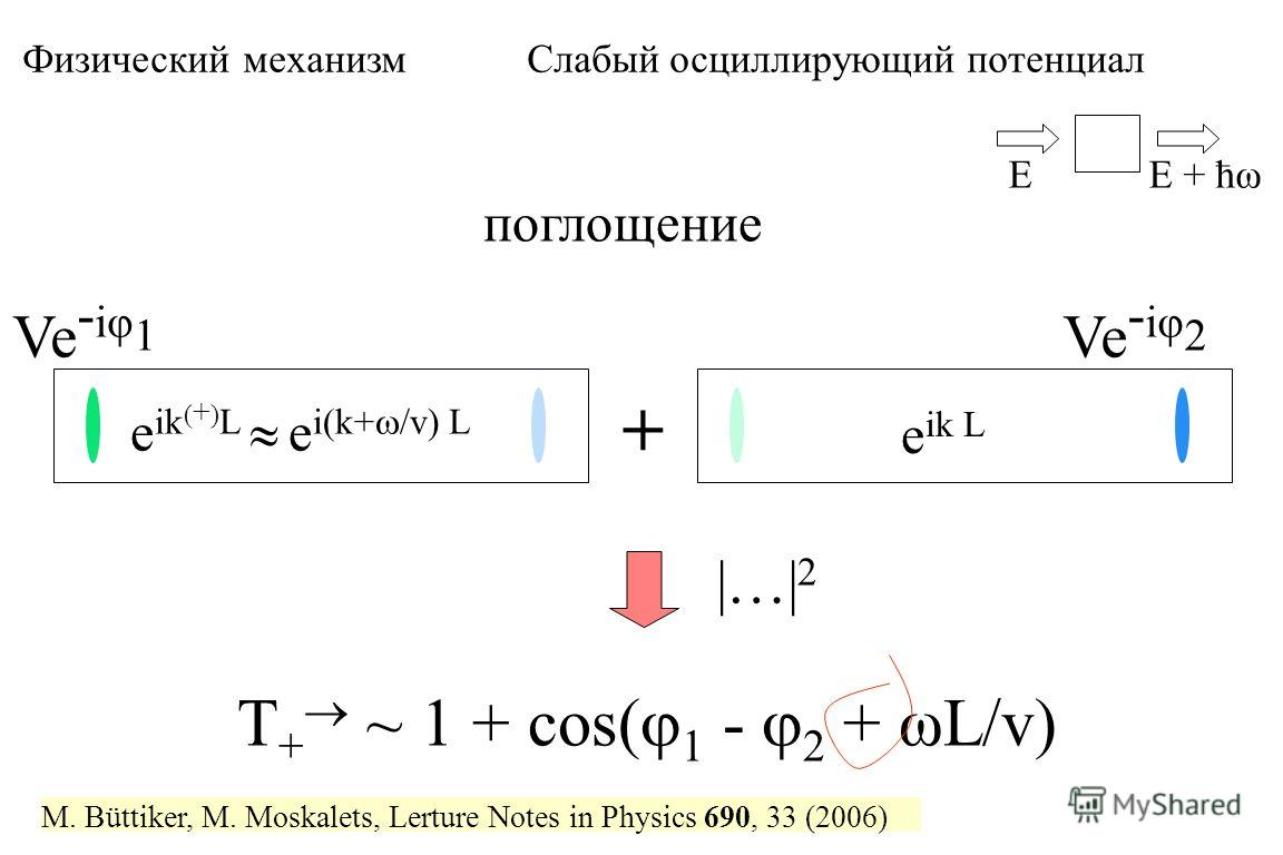 поглощение Ve - iφ 1 e ik ( + ) L e i(k+ /v) L + Ve - iφ 2 T + ~ 1 + cos( 1 - 2 + ωL/v) EE + ћω e ik L Физический механизм Слабый осциллирующий потенциал |…| 2 M. Büttiker, M. Moskalets, Lerture Notes in Physics 690, 33 (2006)