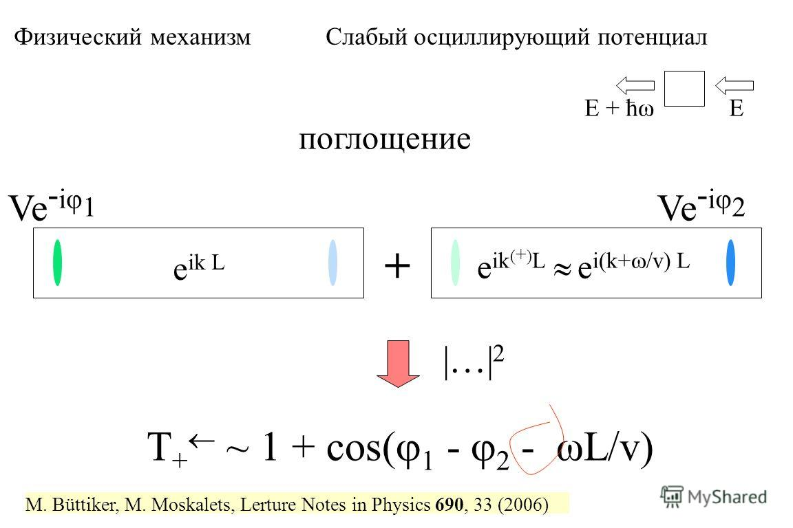 поглощение Ve - iφ 1 + Ve - iφ 2 T + ~ 1 + cos( 1 - 2 - ωL/v) EE + ћω e ik L e ik ( + ) L e i(k+ /v) L Физический механизм Слабый осциллирующий потенциал |…| 2 M. Büttiker, M. Moskalets, Lerture Notes in Physics 690, 33 (2006)