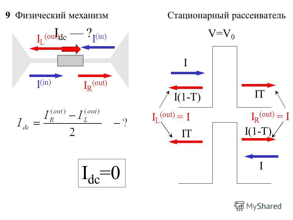 9 Физический механизм Стационарный рассеиватель I dc ? I (in) I R (out) I L (out) V=V 0 I IT I(1-T) I IT I L (out) = I I R (out) = I I dc =0
