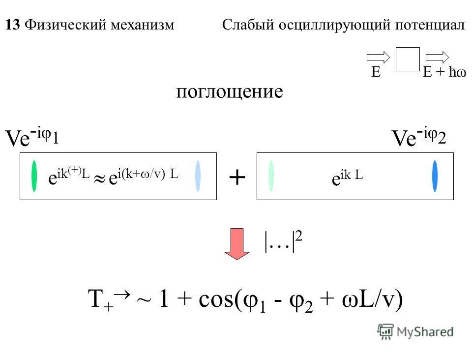 поглощение Ve - iφ 1 e ik ( + ) L e i(k+ /v) L + Ve - iφ 2 T + ~ 1 + cos( 1 - 2 + ωL/v) EE + ћω e ik L 13 Физический механизм Слабый осциллирующий потенциал |…| 2