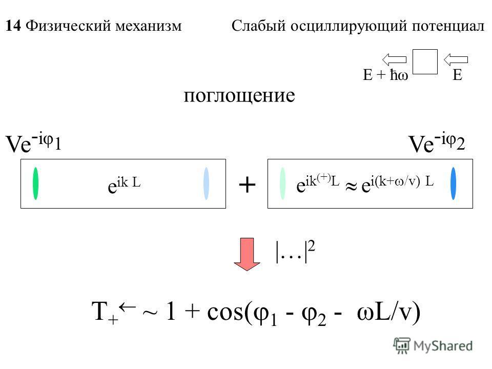 поглощение Ve - iφ 1 + Ve - iφ 2 T + ~ 1 + cos( 1 - 2 - ωL/v) EE + ћω e ik L e ik ( + ) L e i(k+ /v) L 14 Физический механизм Слабый осциллирующий потенциал |…| 2