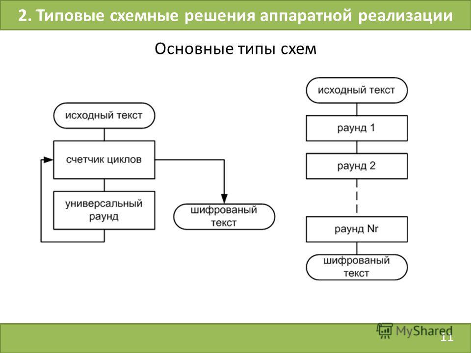 11 2. Типовые схемные решения аппаратной реализации Основные типы схем