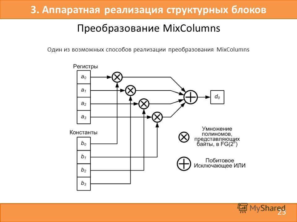 23 3. Аппаратная реализация структурных блоков Преобразование MixColumns Один из возможных способов реализации преобразования MixColumns