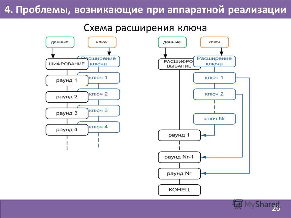 26 4. Проблемы, возникающие при аппаратной реализации Схема расширения ключа