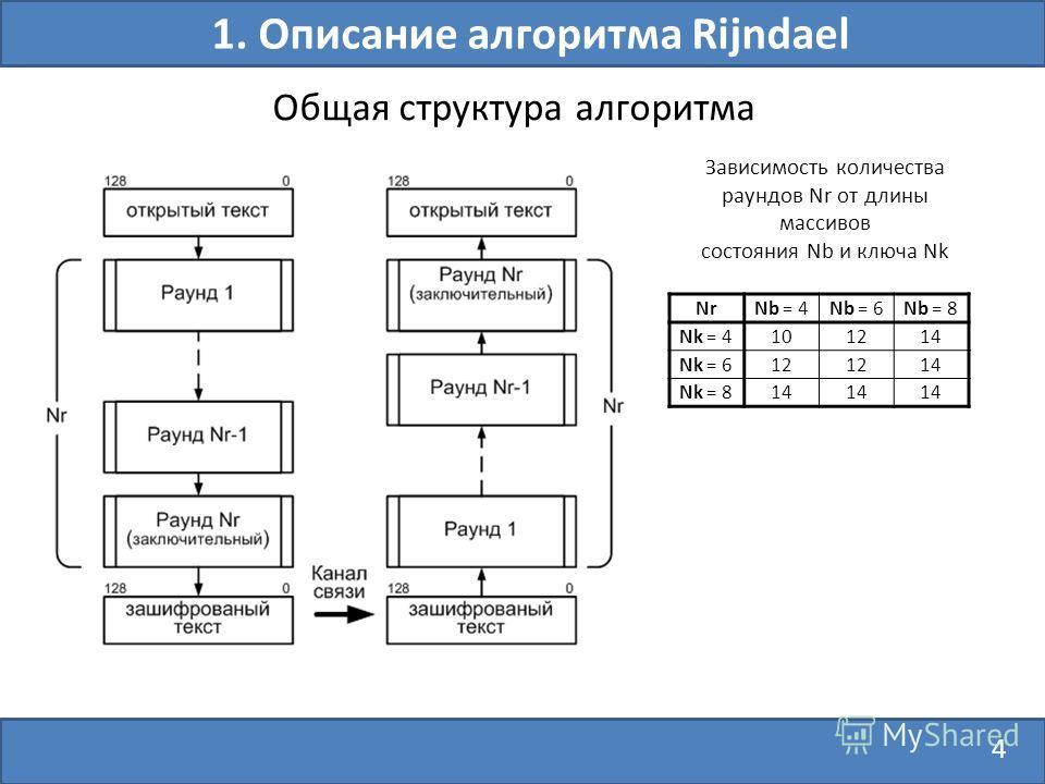 4 Общая структура алгоритма 1. Описание алгоритма Rijndael NrNb = 4Nb = 6Nb = 8 Nk = 4101214 Nk = 612 14 Nk = 814 Зависимость количества раундов Nr от длины массивов состояния Nb и ключа Nk