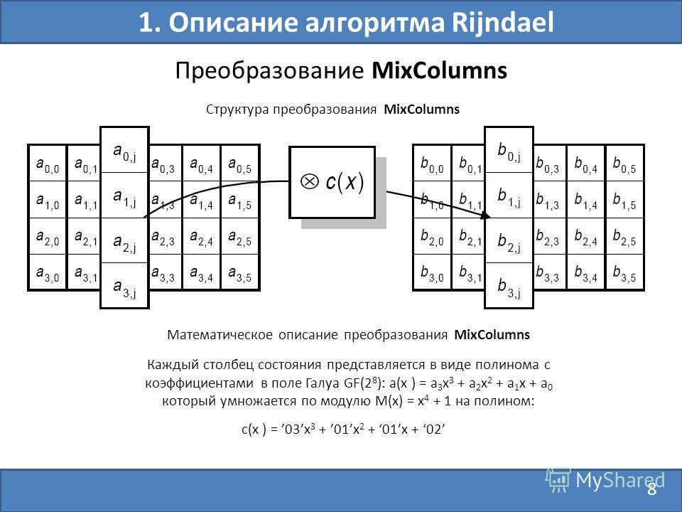 8 Преобразование MixColumns 1. Описание алгоритма Rijndael Структура преобразования MixColumns Математическое описание преобразования MixColumns c(x ) = 03x 3 + 01x 2 + 01x + 02 Каждый столбец состояния представляется в виде полинома с коэффициентами