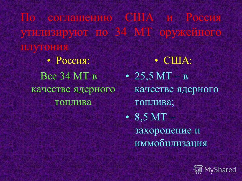 По соглашению США и Россия утилизируют по 34 МТ оружейного плутония Россия: Все 34 МТ в качестве ядерного топлива США: 25,5 МТ – в качестве ядерного топлива; 8,5 МТ – захоронение и иммобилизация