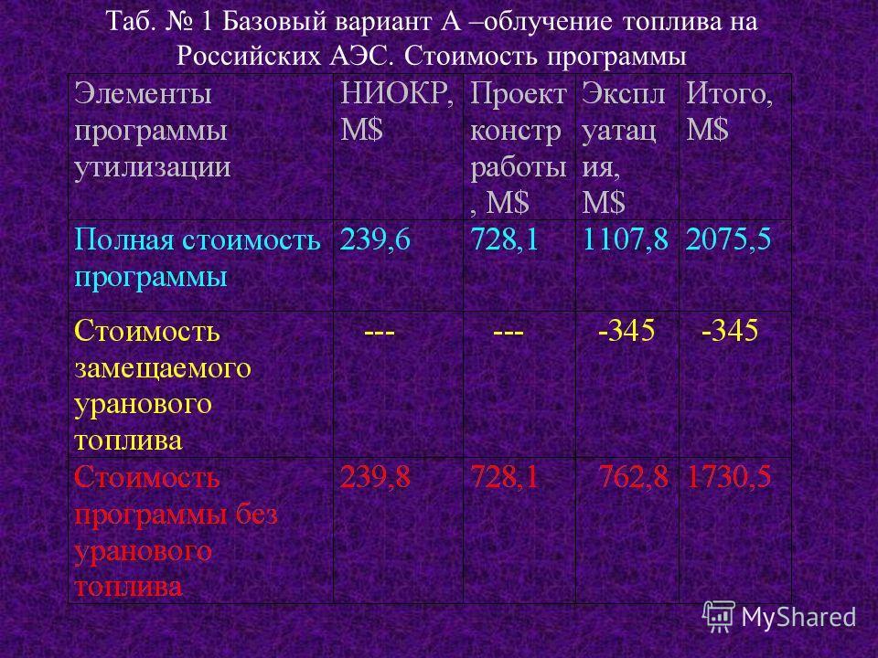 Таб. 1 Базовый вариант А –облучение топлива на Российских АЭС. Стоимость программы