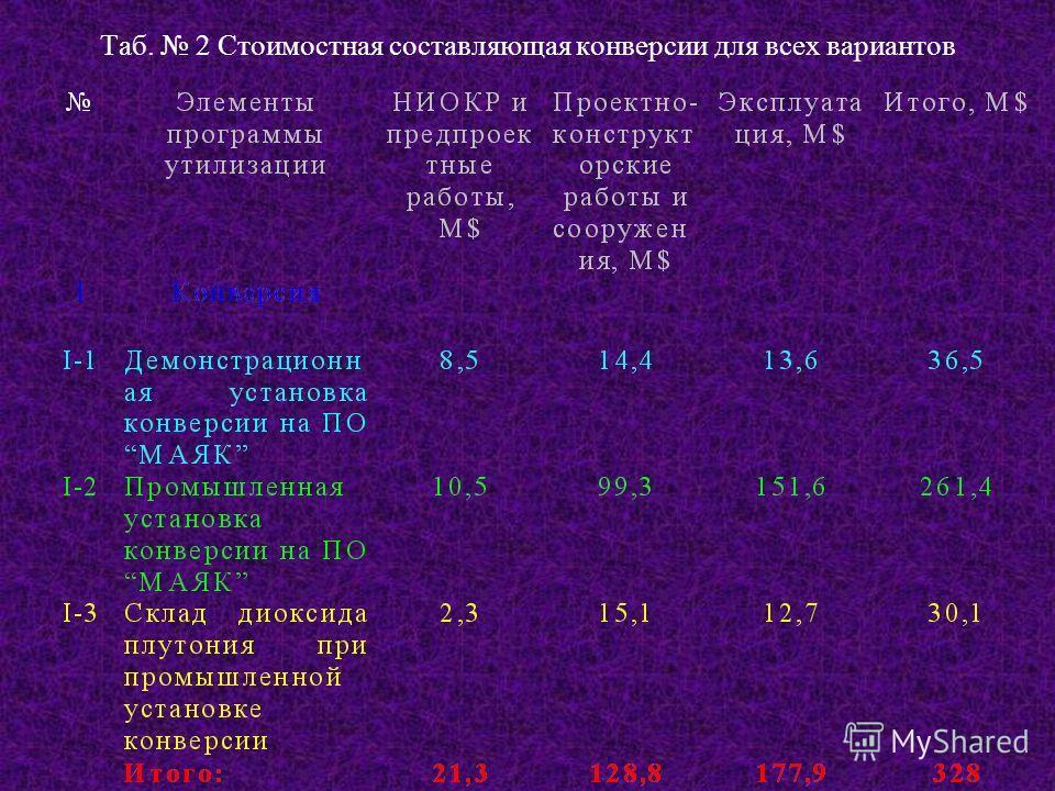 Таб. 2 Стоимостная составляющая конверсии для всех вариантов