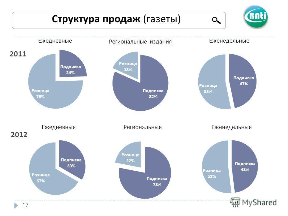 17 Структура продаж (газеты) 2011 2012