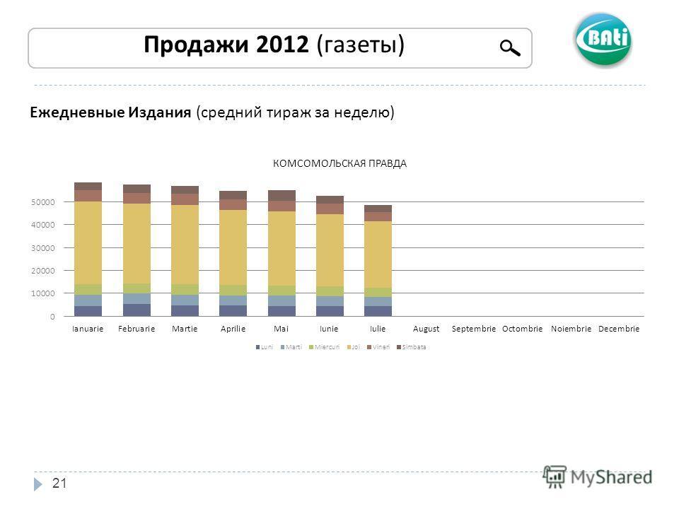 21 Продажи 2012 (газеты) Ежедневные Издания (средний тираж за неделю)