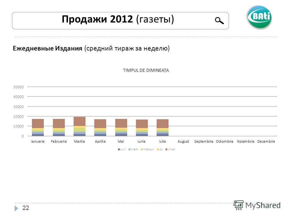 22 Продажи 2012 (газеты) Ежедневные Издания (средний тираж за неделю)