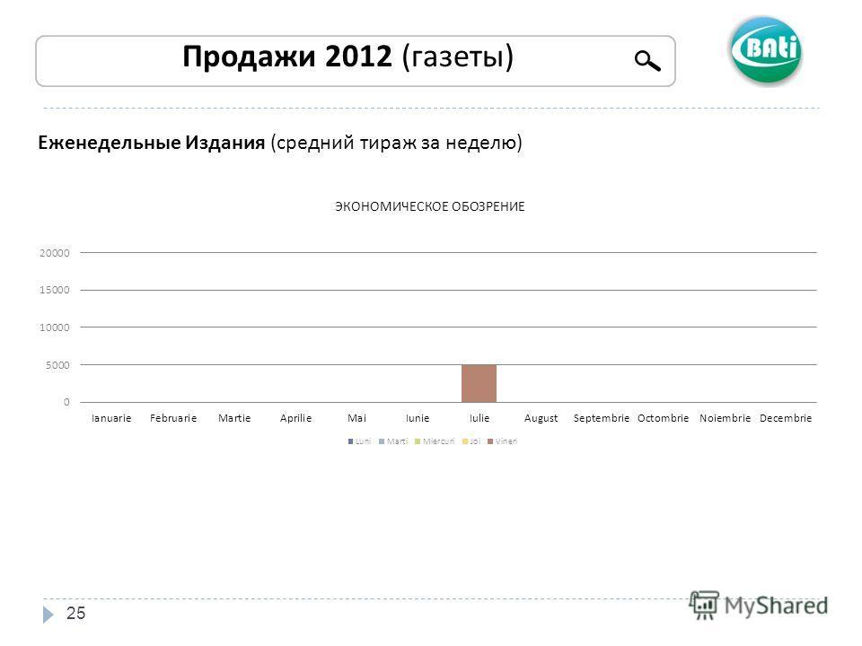 25 Продажи 2012 (газеты) Еженедельные Издания (средний тираж за неделю)